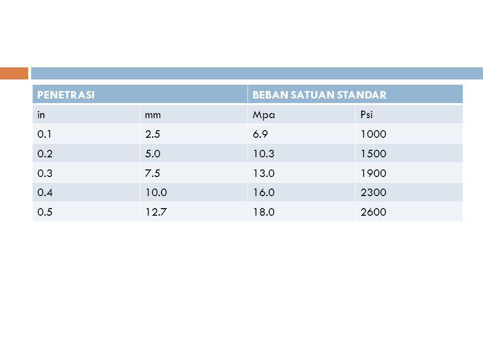 PENETRASI BEBAN SATUAN STANDAR. in. mm. Mpa. Psi. 0.1. 2.5. 6.9. 1000. 0.2. 5.0. 10.3. 1500.