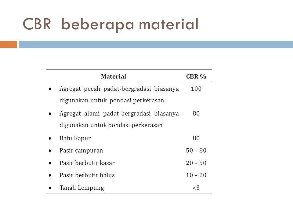 CBR beberapa material Material CBR %