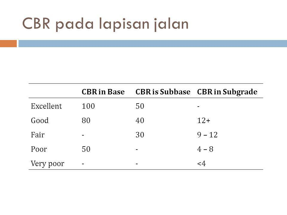 CBR pada lapisan jalan CBR in Base CBR is Subbase CBR in Subgrade