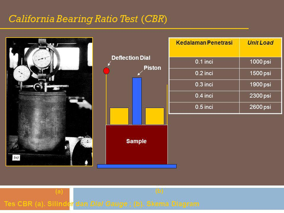 California Bearing Ratio Test (CBR)