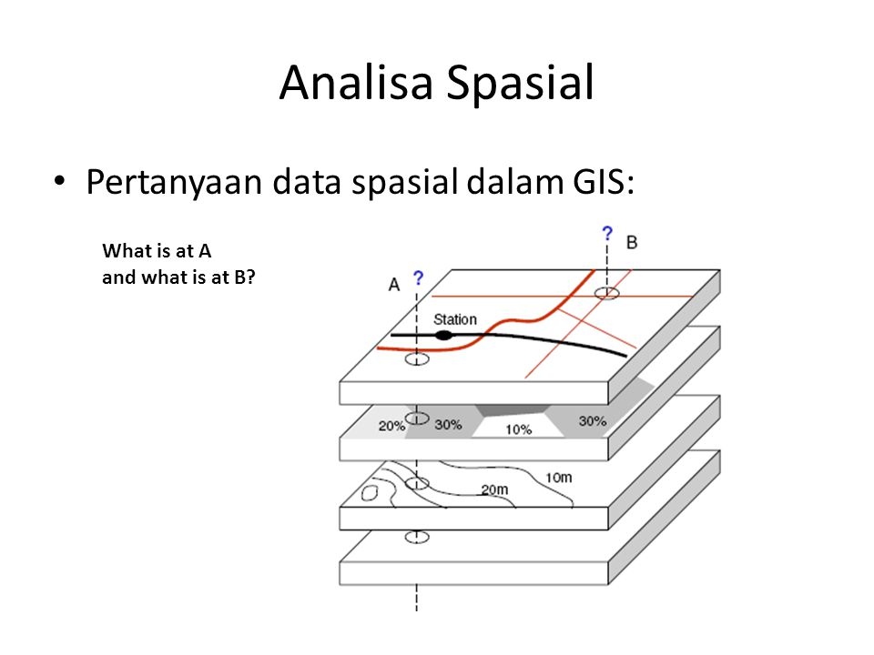 Analisa Spasial Pertanyaan data spasial dalam GIS: What is at A