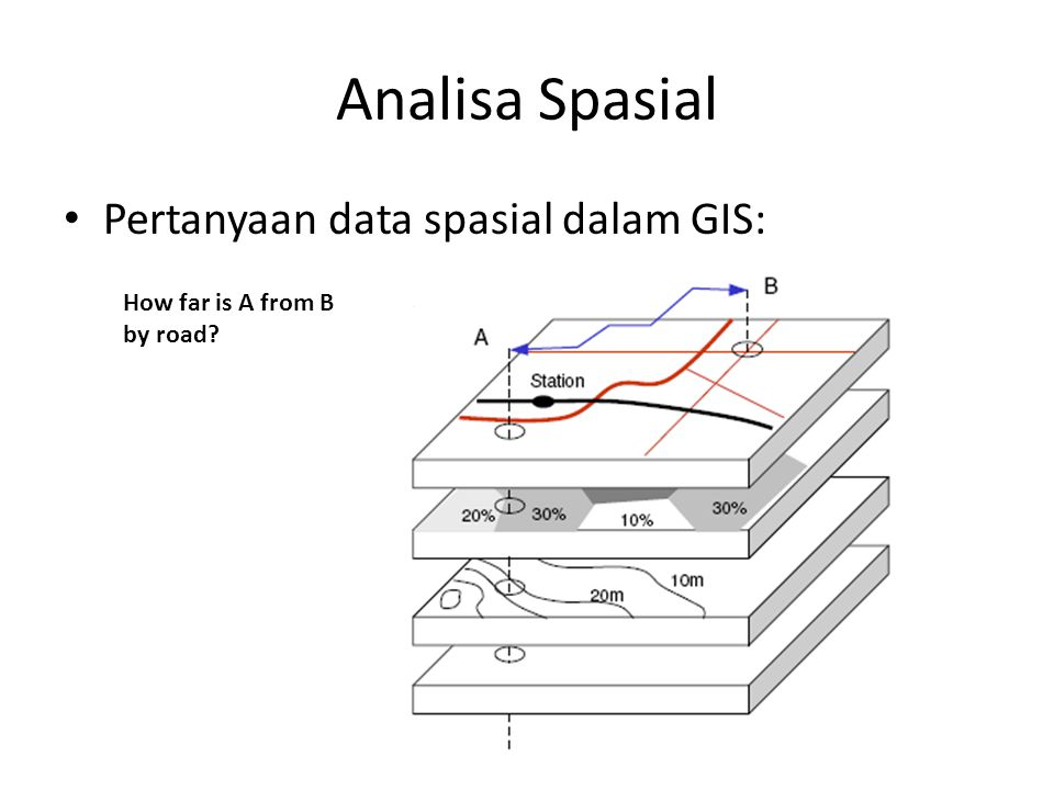 Analisa Spasial Pertanyaan data spasial dalam GIS: How far is A from B