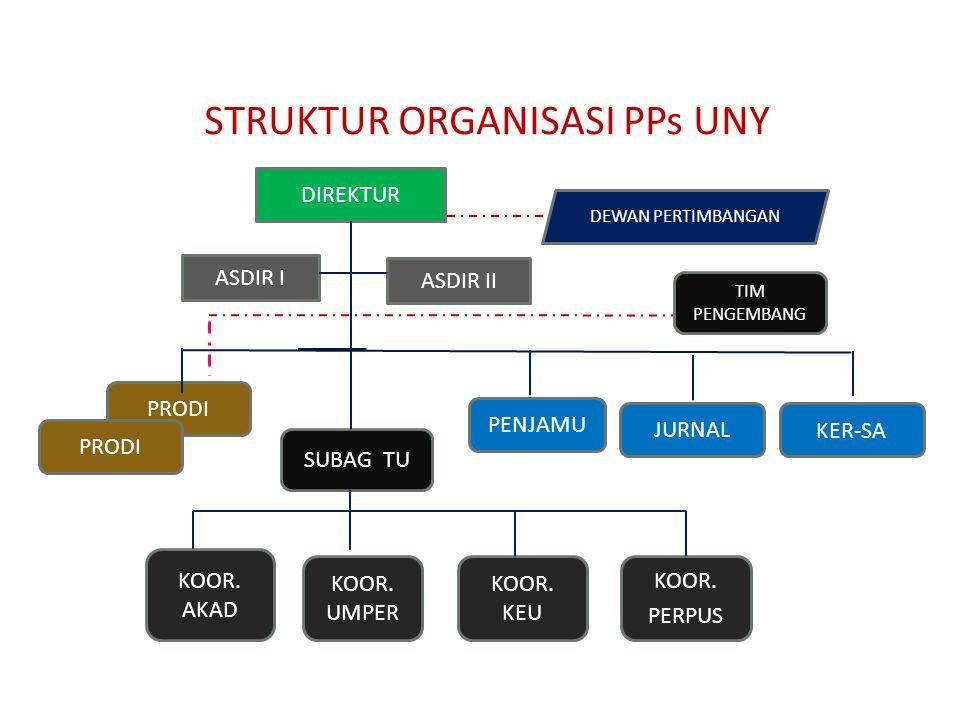 STRUKTUR ORGANISASI PPs UNY
