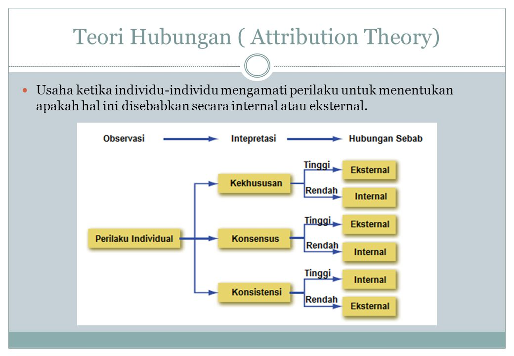 Teori Hubungan ( Attribution Theory)