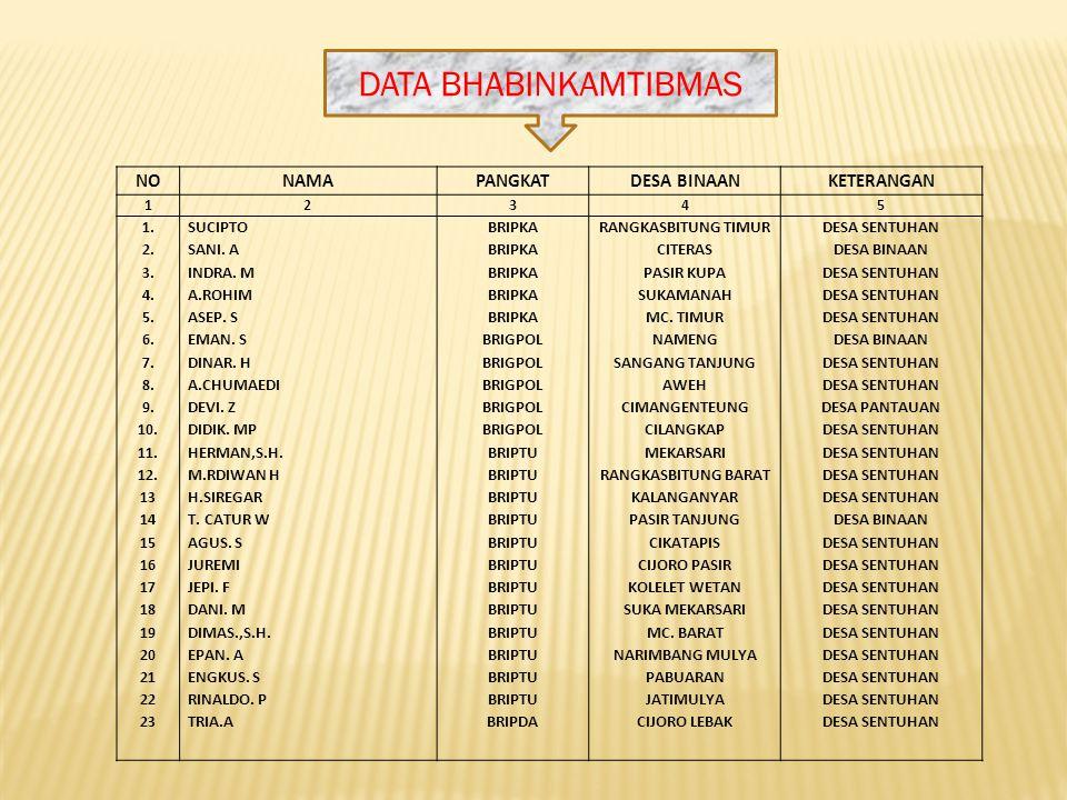 DATA BHABINKAMTIBMAS NO NAMA PANGKAT DESA BINAAN KETERANGAN 1. 2. 3.