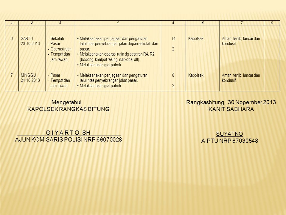 KAPOLSEK RANGKAS BITUNG Rangkasbitung, 30 Nopember 2013 KANIT SABHARA