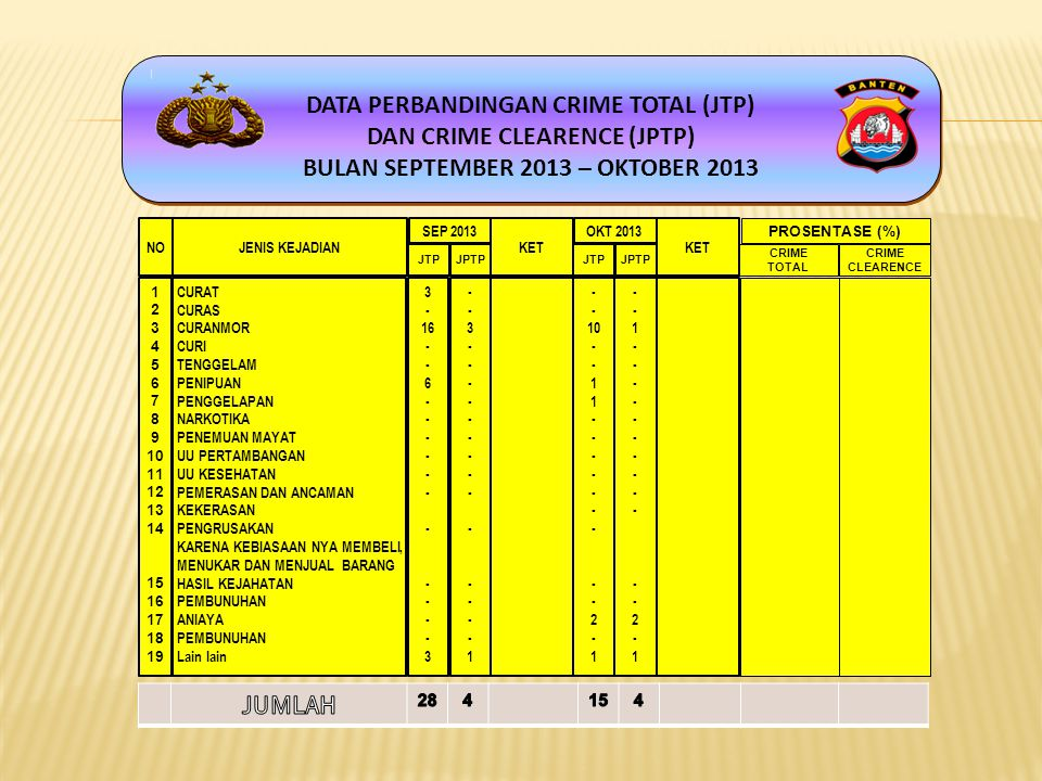 DATA PERBANDINGAN CRIME TOTAL (JTP) DAN CRIME CLEARENCE (JPTP)