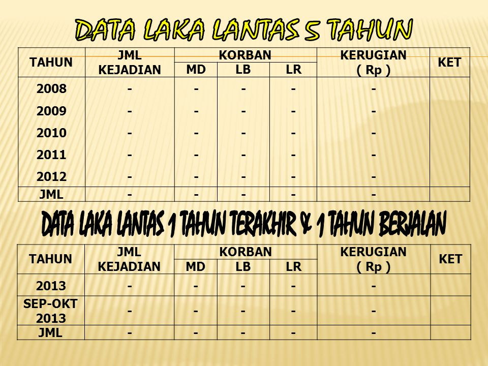 DATA LAKA LANTAS 1 TAHUN TERAKHIR & 1 TAHUN BERJALAN
