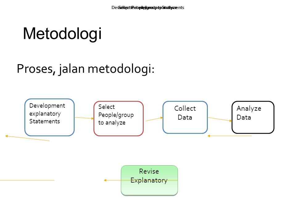 Metodologi Proses, jalan metodologi: Collect Data Analyze Data