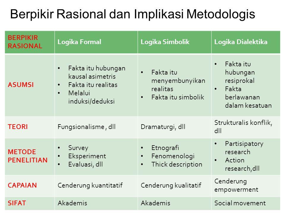 Berpikir Rasional dan Implikasi Metodologis
