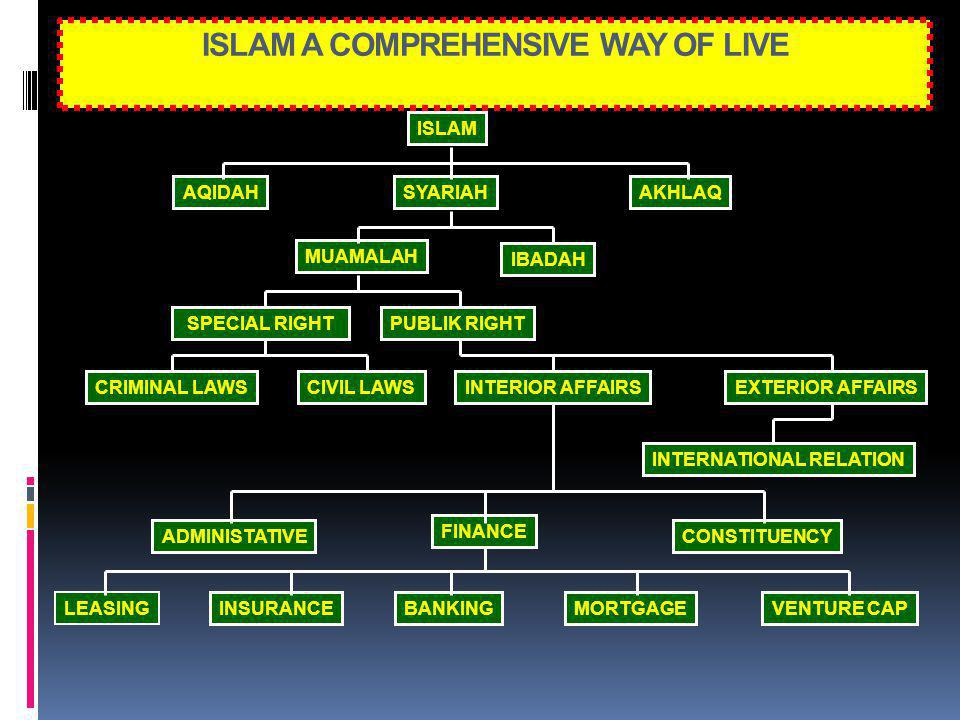 ISLAM A COMPREHENSIVE WAY OF LIVE