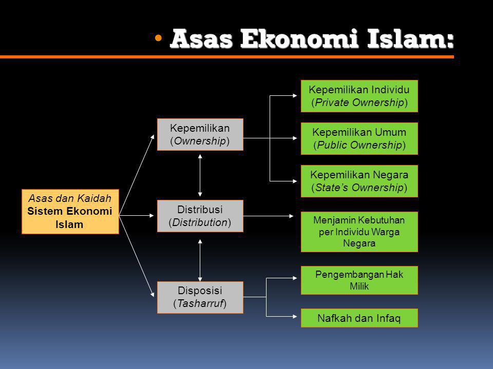 Asas Ekonomi Islam: Kepemilikan Individu (Private Ownership)