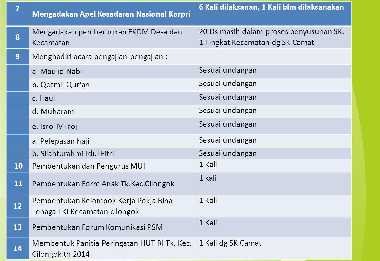 7 Mengadakan Apel Kesadaran Nasional Korpri. 6 Kali dilaksanan, 1 Kali blm dilaksanakan. 8. Mengadakan pembentukan FKDM Desa dan Kecamatan.