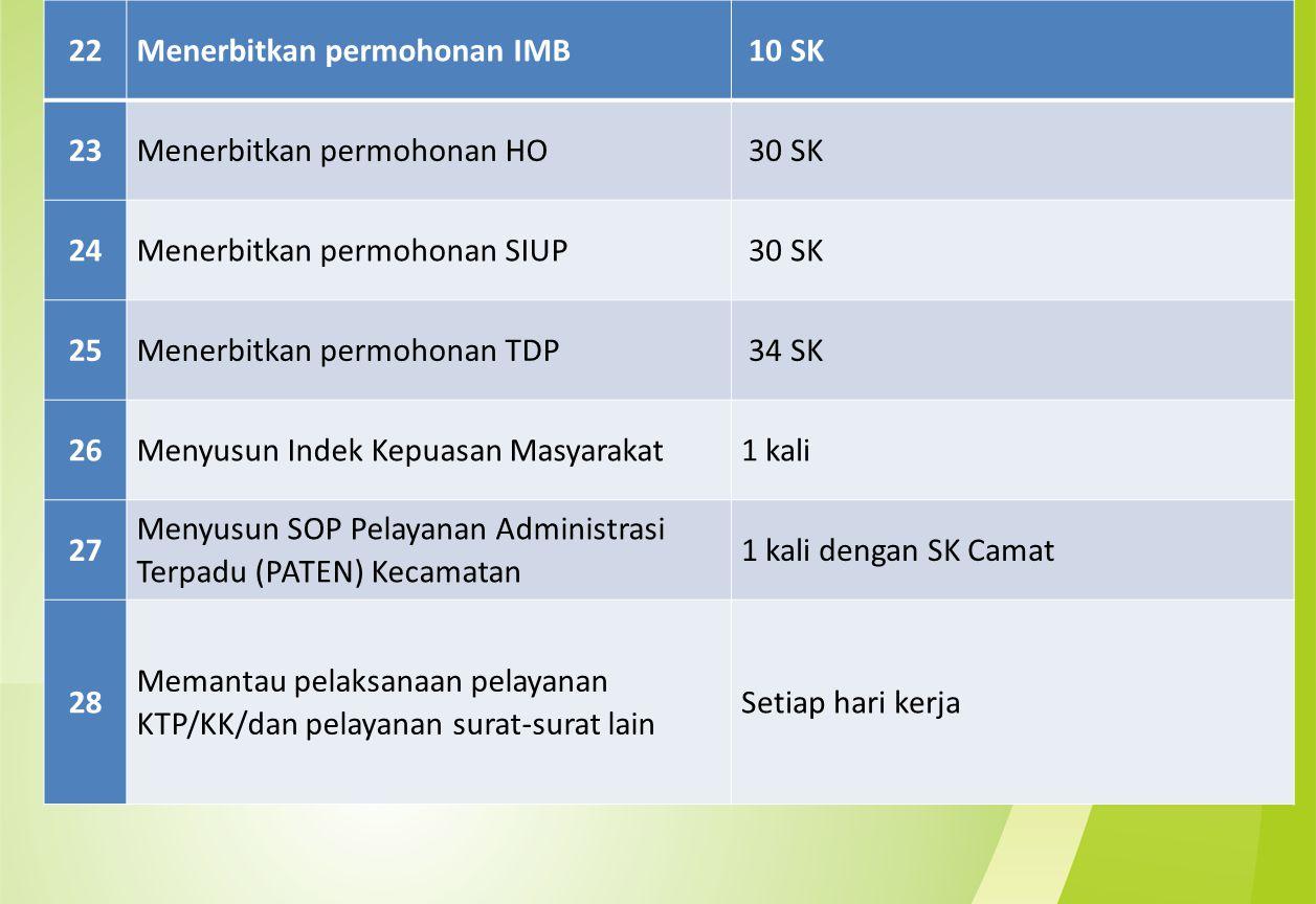 22 Menerbitkan permohonan IMB. 10 SK. 23. Menerbitkan permohonan HO. 30 SK. 24. Menerbitkan permohonan SIUP.