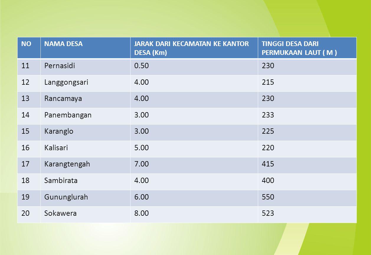 11 Pernasidi 0.50 230 12 Langgongsari 4.00 215 13 Rancamaya 14