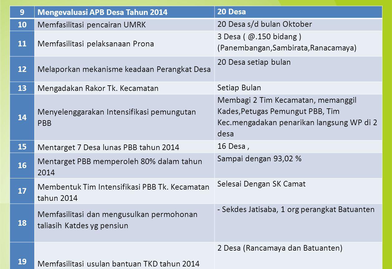 9 Mengevaluasi APB Desa Tahun 2014. 20 Desa. 10. Memfasilitasi pencairan UMRK. 20 Desa s/d bulan Oktober.