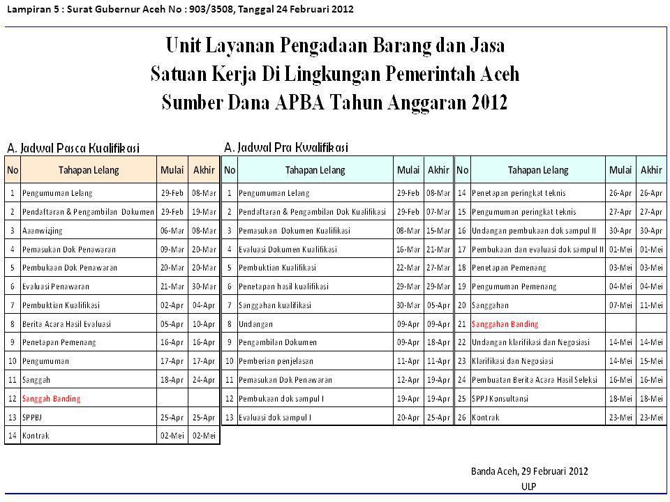 Lampiran 5 : Surat Gubernur Aceh No : 903/3508, Tanggal 24 Februari 2012