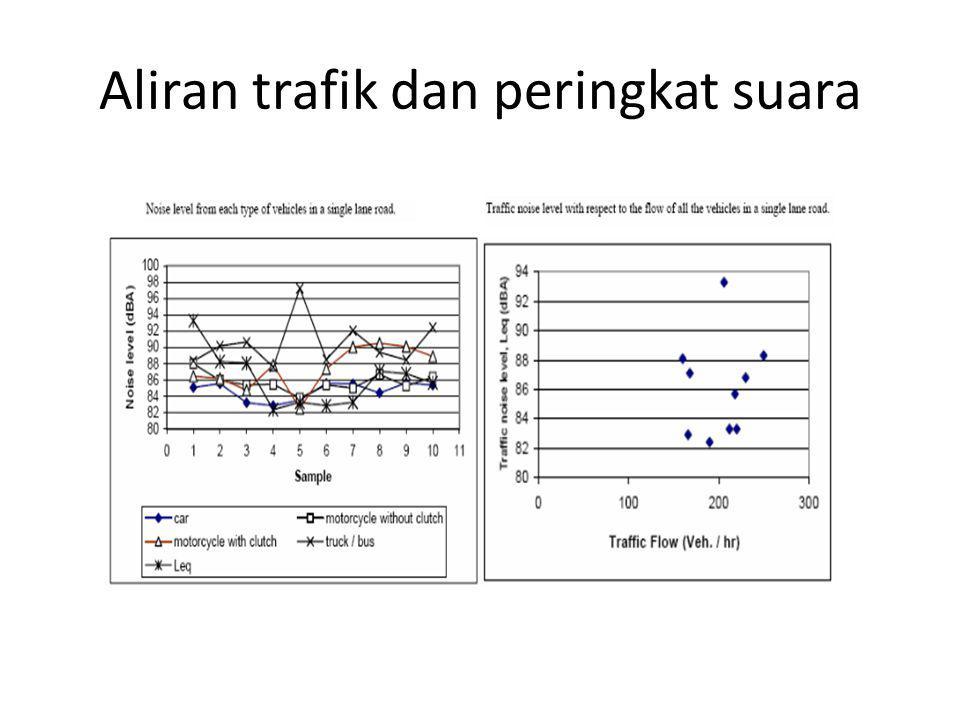 Aliran trafik dan peringkat suara
