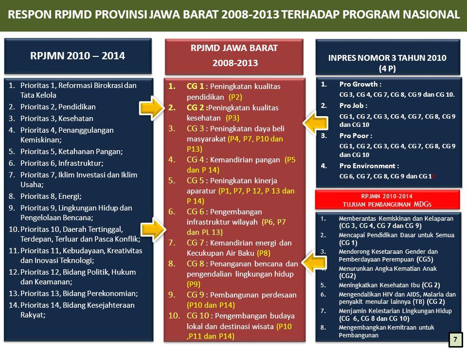 RESPON RPJMD PROVINSI JAWA BARAT 2008-2013 TERHADAP PROGRAM NASIONAL
