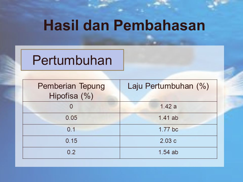 Pemberian Tepung Hipofisa (%)