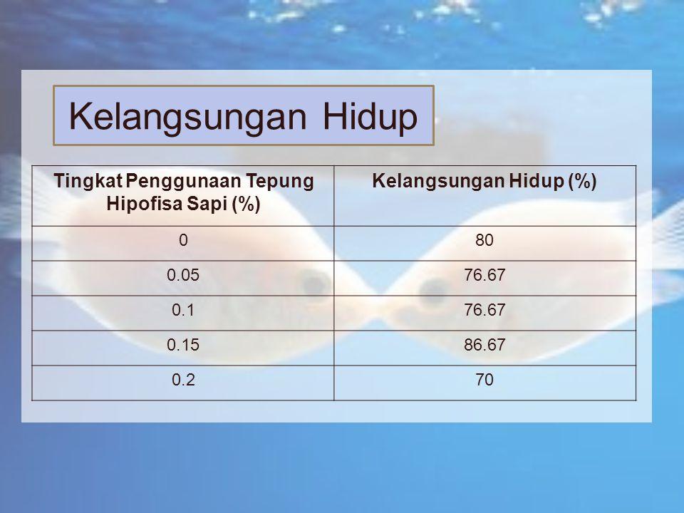 Tingkat Penggunaan Tepung Hipofisa Sapi (%) Kelangsungan Hidup (%)