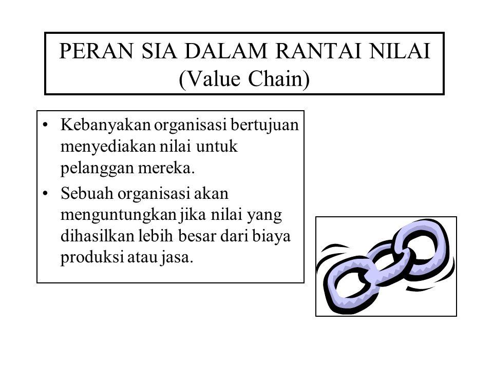 PERAN SIA DALAM RANTAI NILAI (Value Chain)