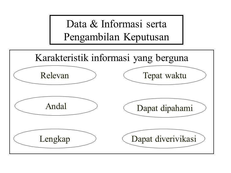 Data & Informasi serta Pengambilan Keputusan