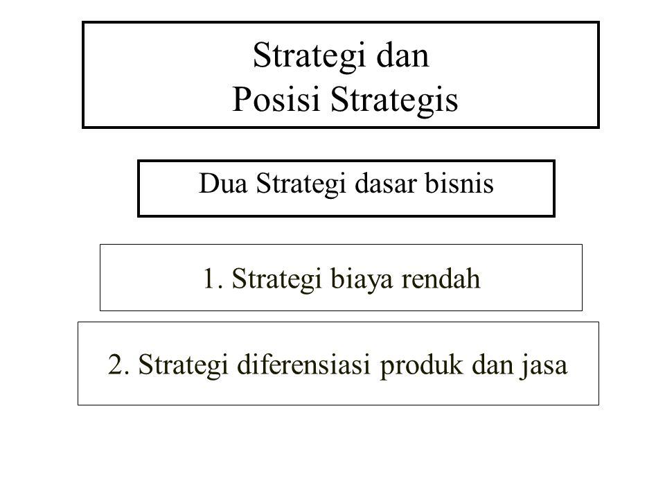 Strategi dan Posisi Strategis