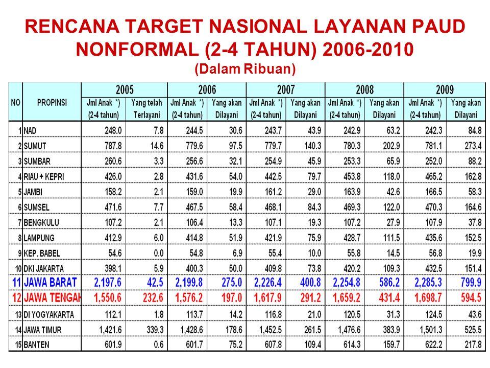 RENCANA TARGET NASIONAL LAYANAN PAUD NONFORMAL (2-4 TAHUN) 2006-2010 (Dalam Ribuan)