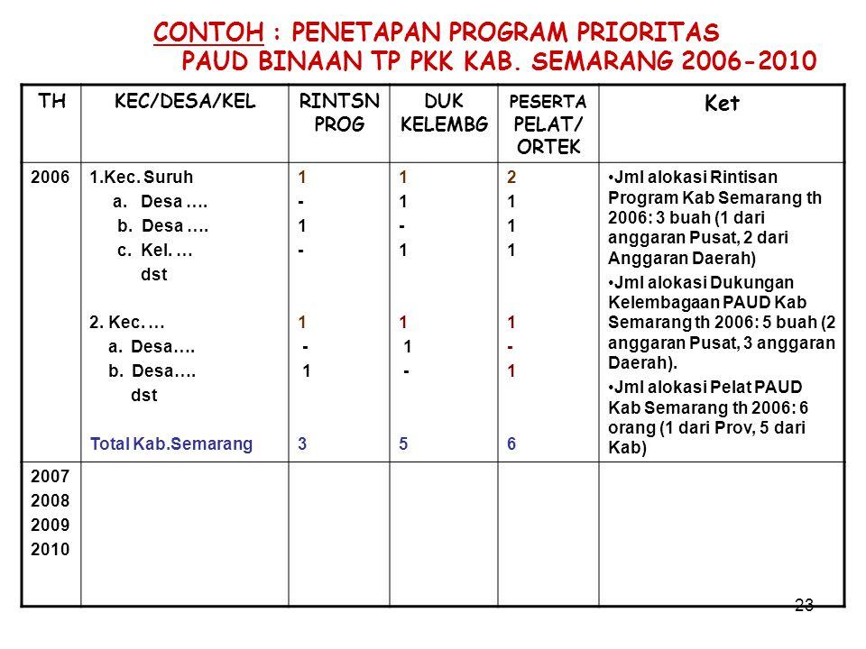 CONTOH : PENETAPAN PROGRAM PRIORITAS PAUD BINAAN TP PKK KAB