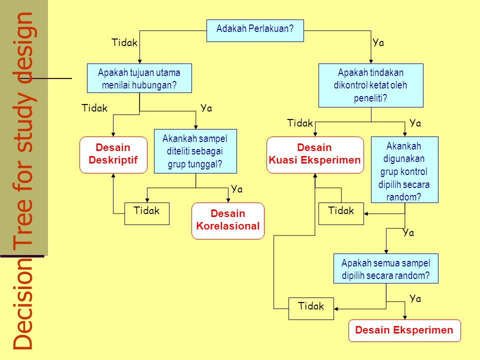Decision Tree for study design
