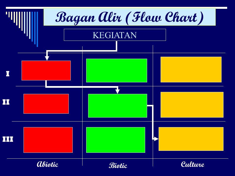 Bagan Alir (Flow Chart)