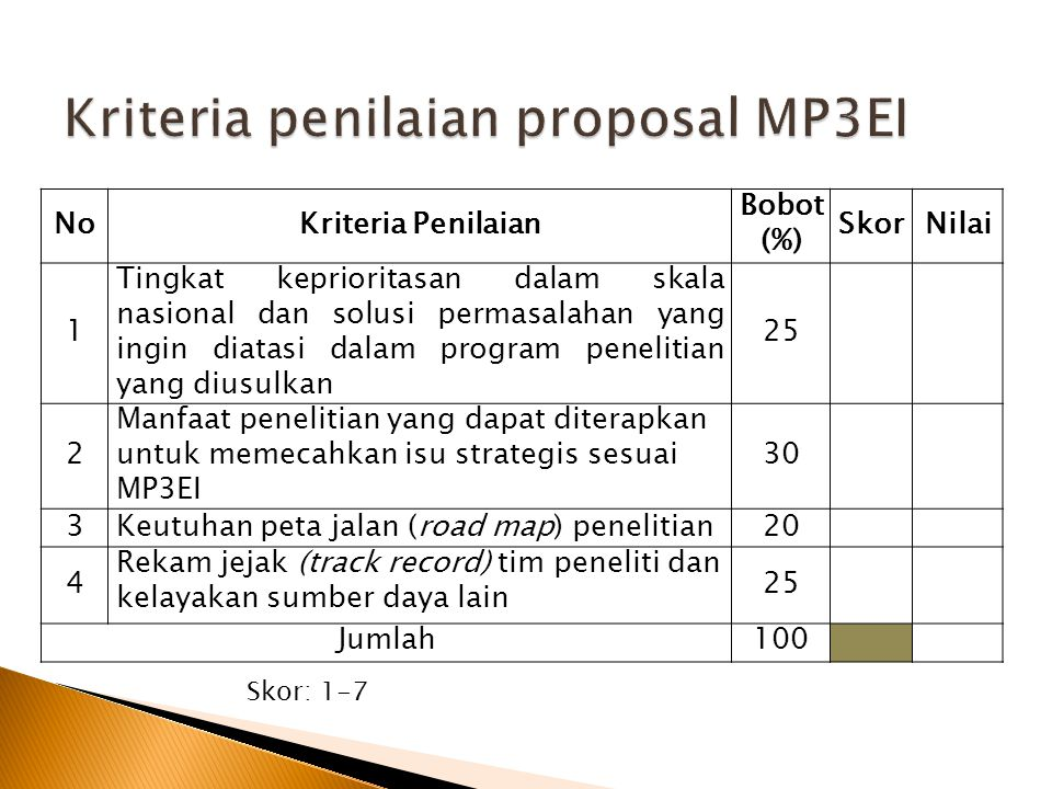 Kriteria penilaian proposal MP3EI