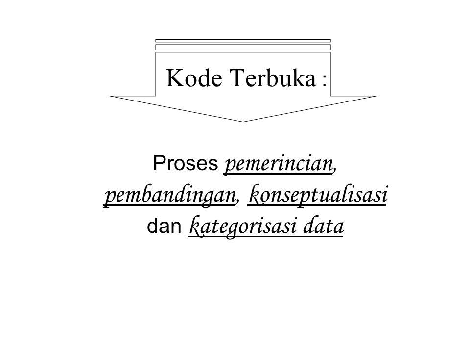 Kode Terbuka : Proses pemerincian, pembandingan, konseptualisasi dan kategorisasi data