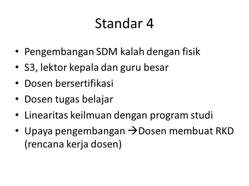 Standar 4 Pengembangan SDM kalah dengan fisik