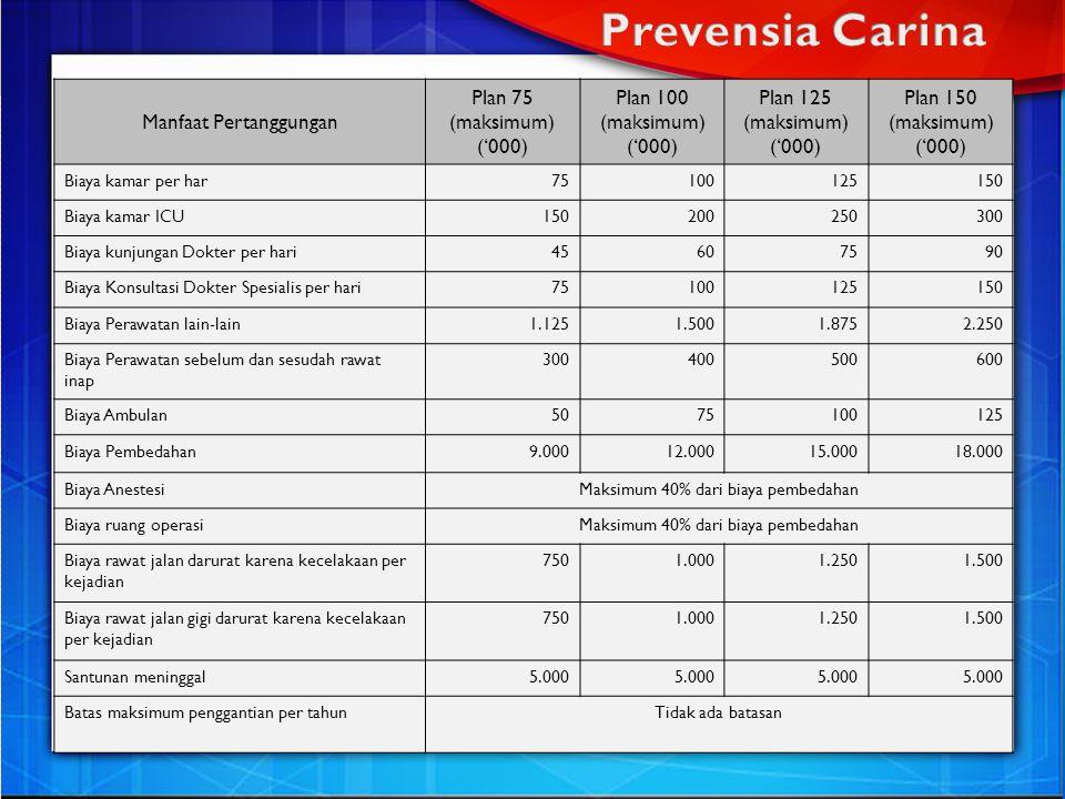 Prevensia Carina Manfaat Pertanggungan Plan 75 (maksimum) ('000)