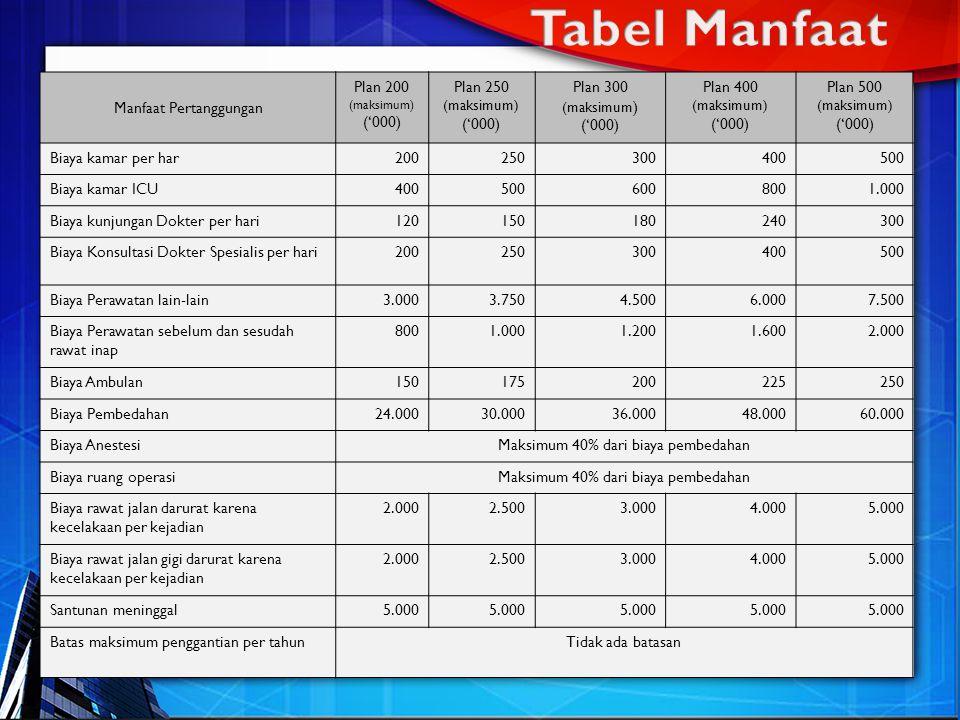 Tabel Manfaat Manfaat Pertanggungan Plan 200 ('000) Plan 250 Plan 300