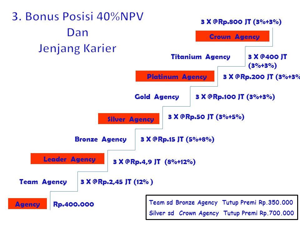 3. Bonus Posisi 40%NPV Dan Jenjang Karier
