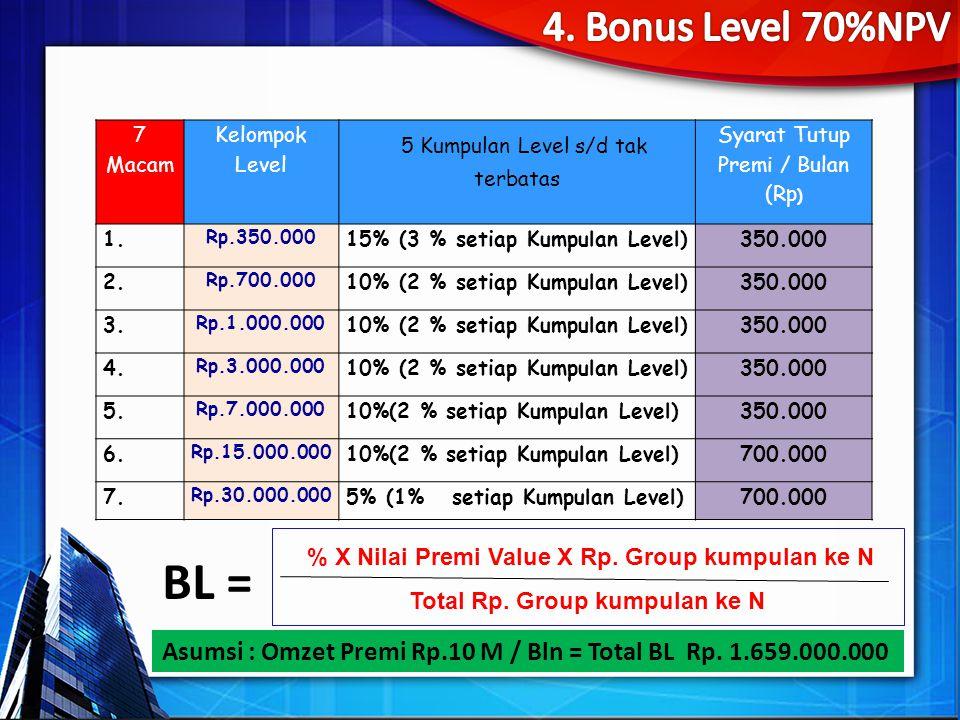 BL = 4. Bonus Level 70%NPV 5 Kumpulan Level s/d tak terbatas