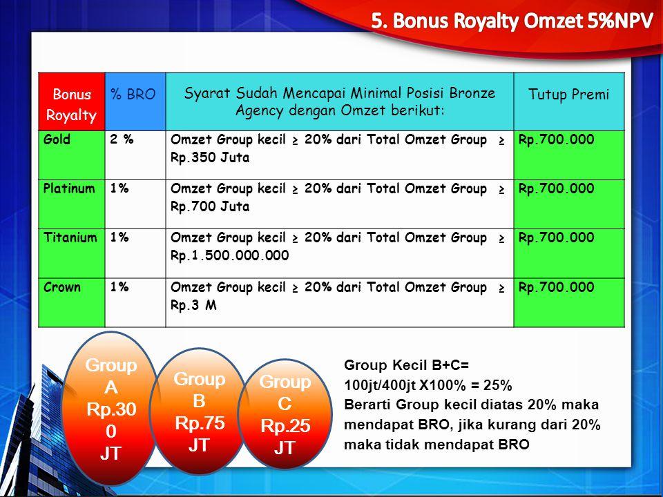 5. Bonus Royalty Omzet 5%NPV