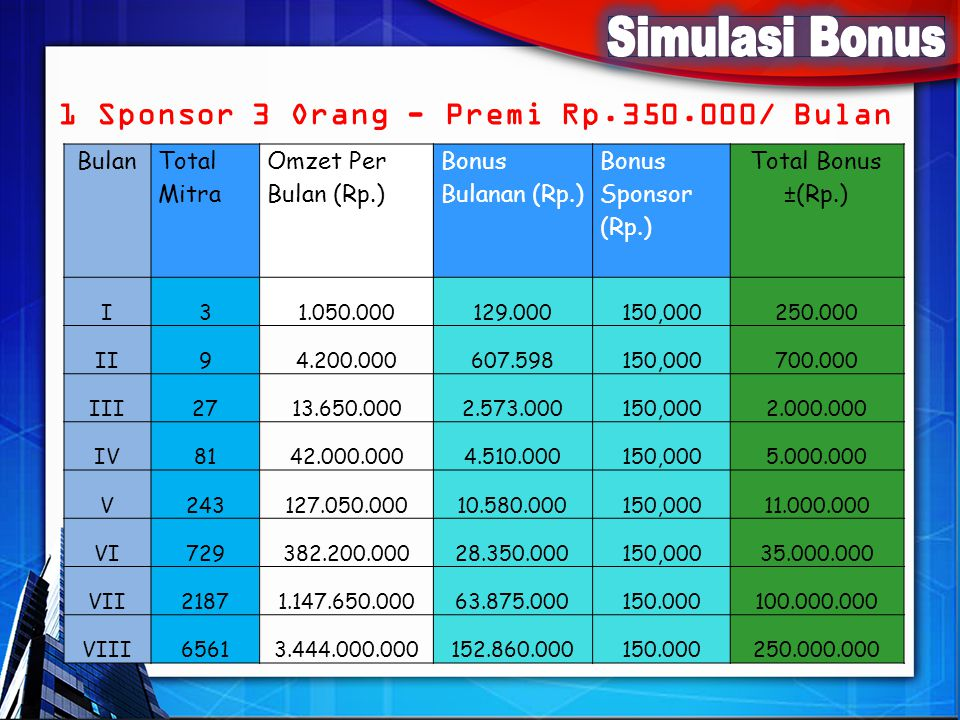 Simulasi Bonus 1 Sponsor 3 Orang - Premi Rp.350.000/ Bulan Bulan