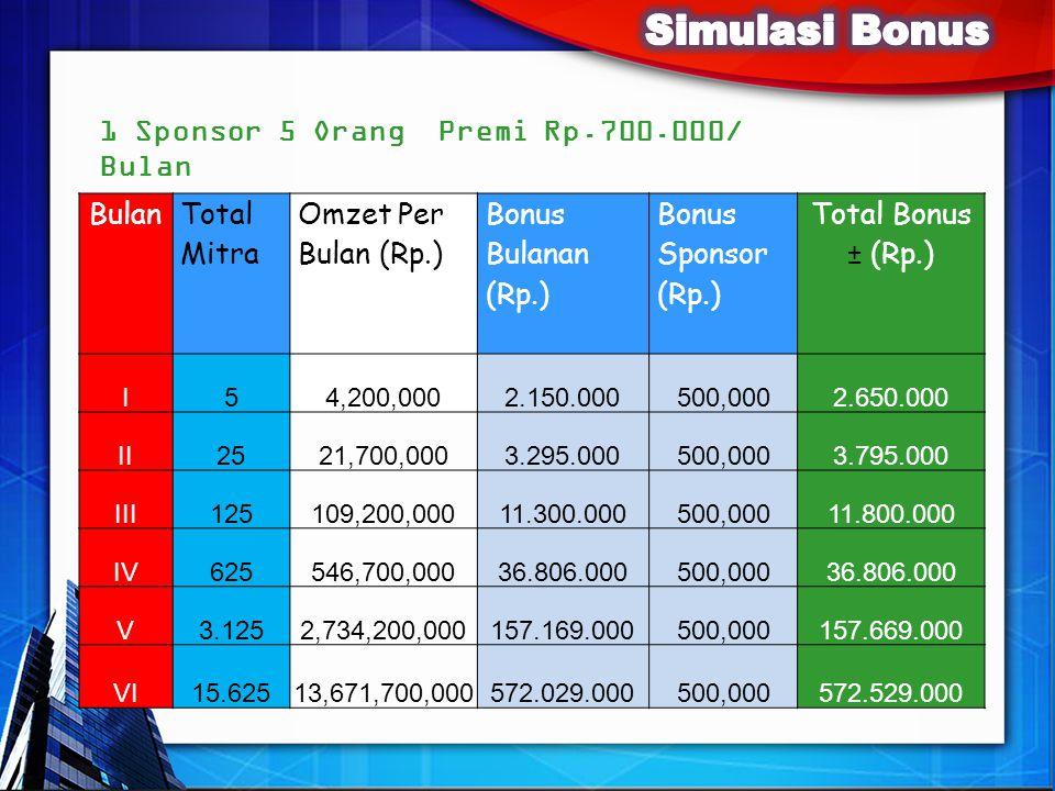 Simulasi Bonus 1 Sponsor 5 Orang Premi Rp.700.000/ Bulan Bulan