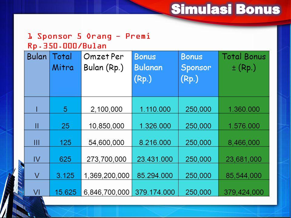 Simulasi Bonus 1 Sponsor 5 Orang - Premi Rp.350.000/Bulan Bulan