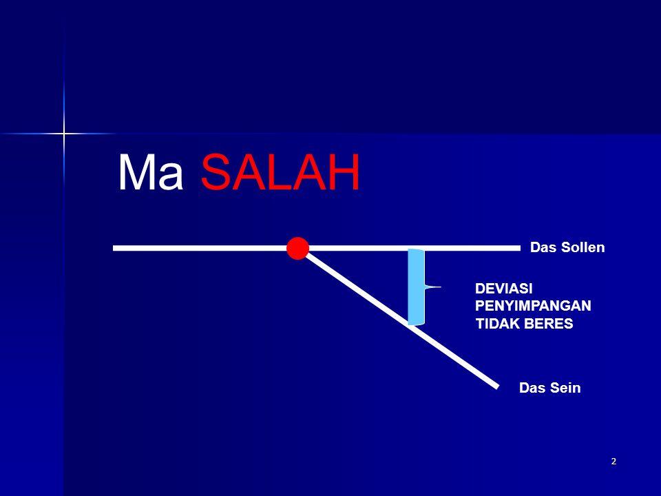 Ma SALAH Das Sollen DEVIASI PENYIMPANGAN TIDAK BERES Das Sein