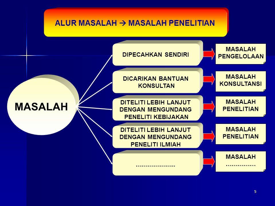 ALUR MASALAH  MASALAH PENELITIAN