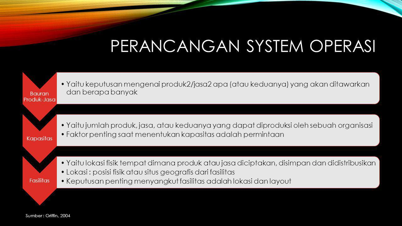 Perancangan system operasi