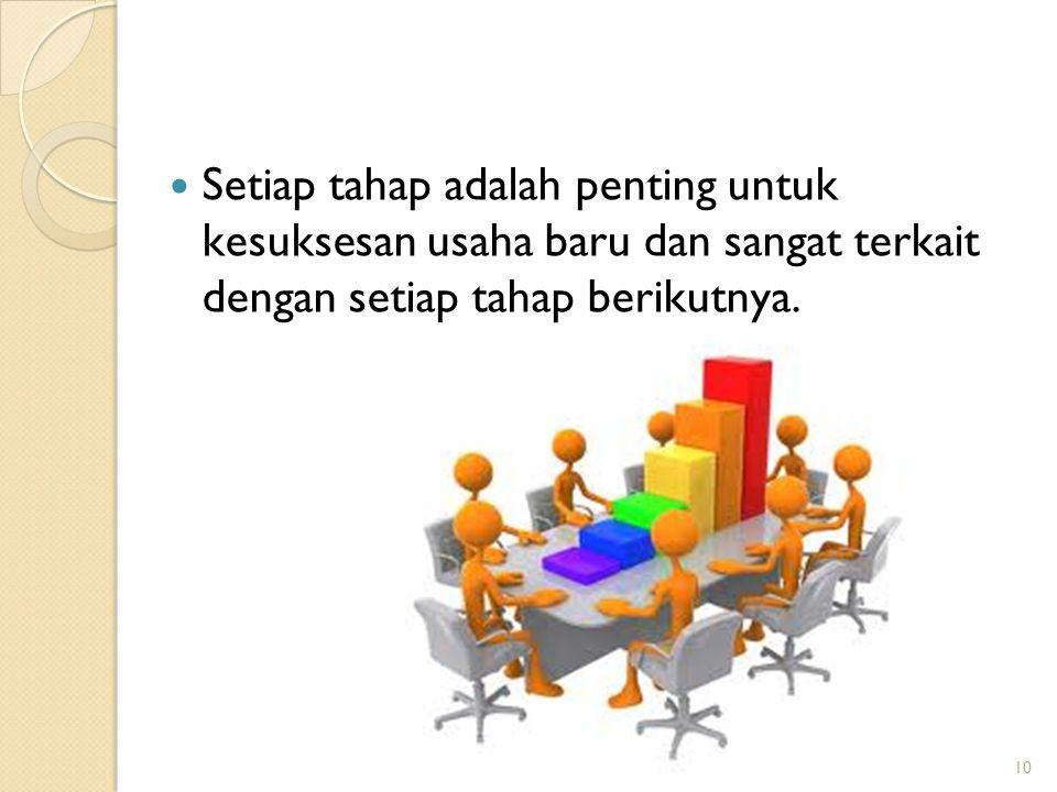 Setiap tahap adalah penting untuk kesuksesan usaha baru dan sangat terkait dengan setiap tahap berikutnya.