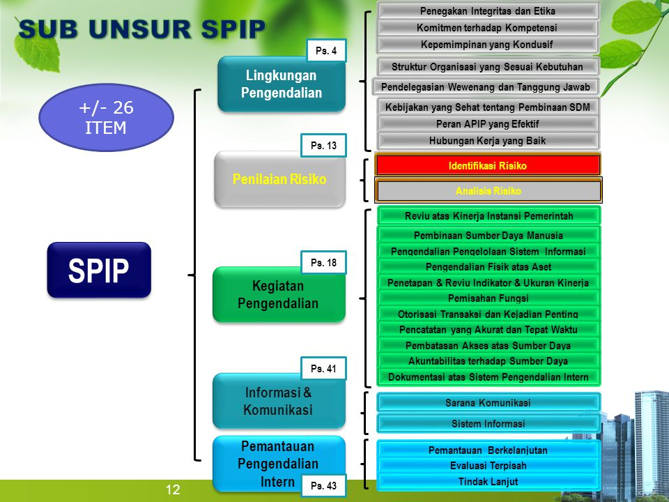 SPIP SUB UNSUR SPIP +/- 26 ITEM Lingkungan Pengendalian