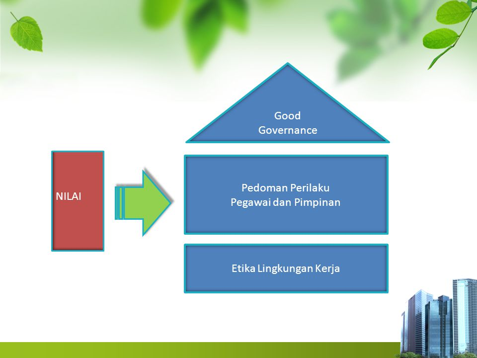 Etika Lingkungan Kerja