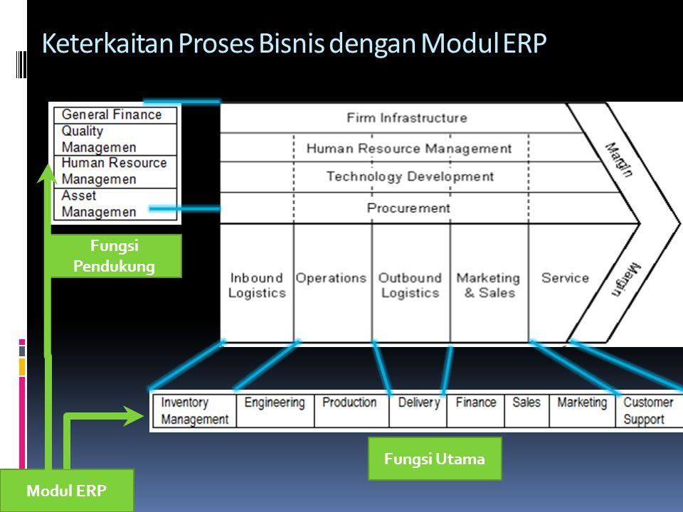 Keterkaitan Proses Bisnis dengan Modul ERP